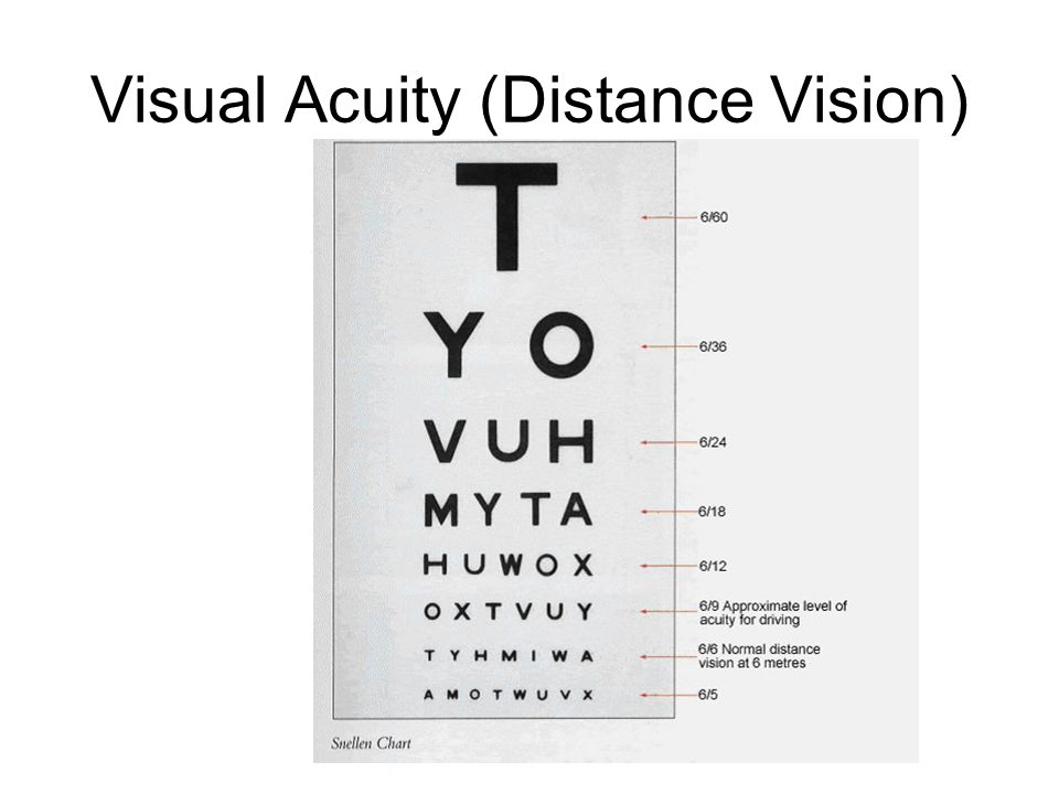 how to write visual acuity