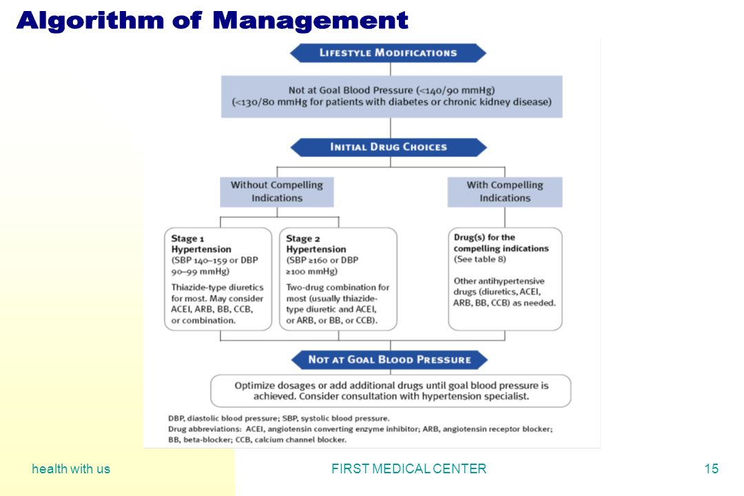 Algorithm of Management