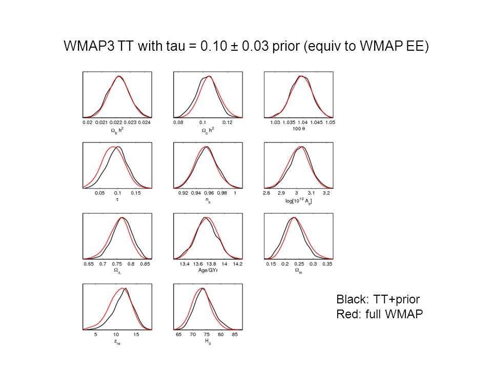 WMAP3 TT with tau = 0.10 ± 0.03 prior (equiv to WMAP EE)