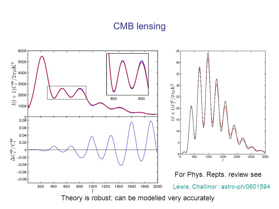 CMB lensing For Phys. Repts. review see
