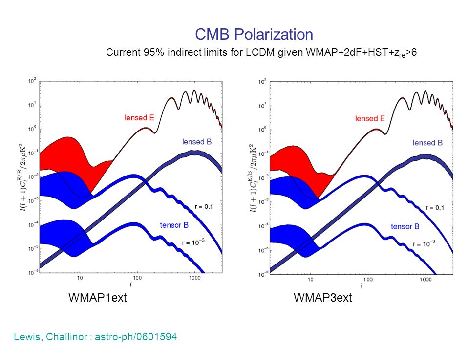 CMB Polarization WMAP1ext WMAP3ext