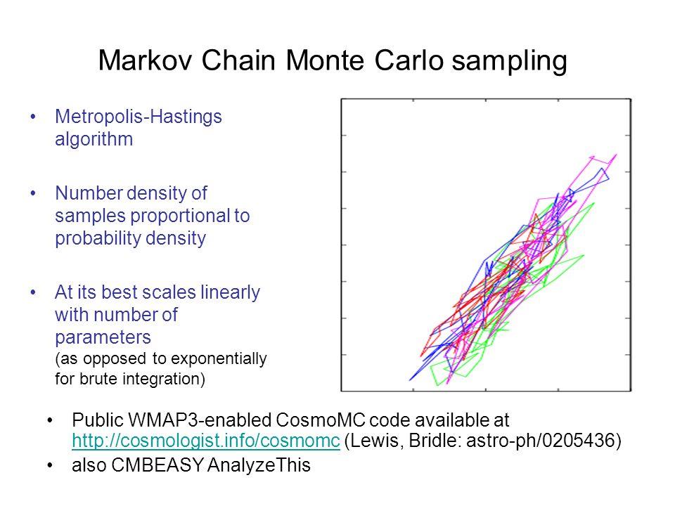Markov Chain Monte Carlo sampling
