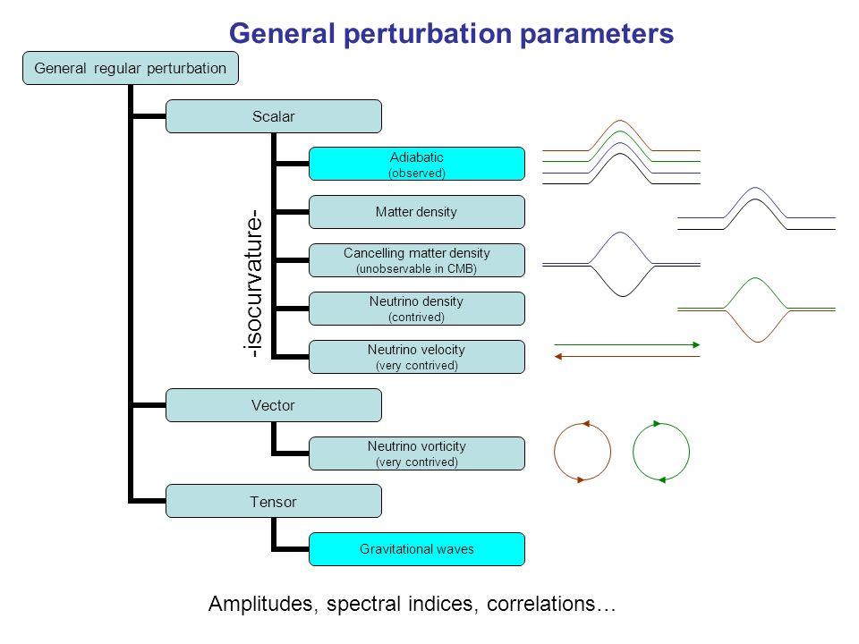 General perturbation parameters