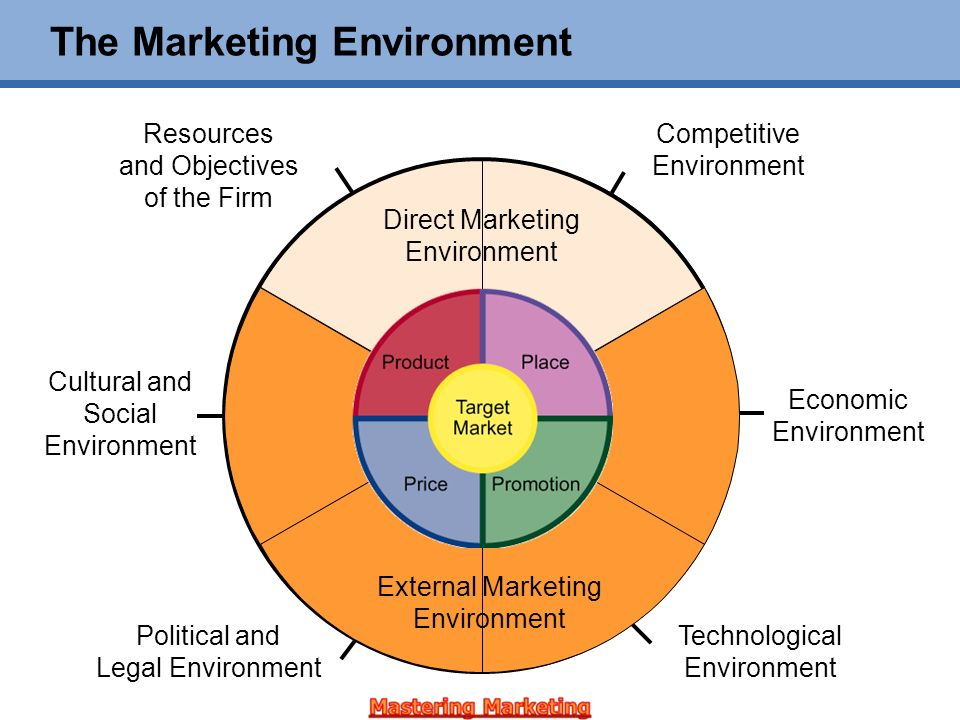 how should marketers respond to changing marketing environment The impact of micro and macro environment sound marketing decisions should always take if you continue to use this website without changing your cookie.