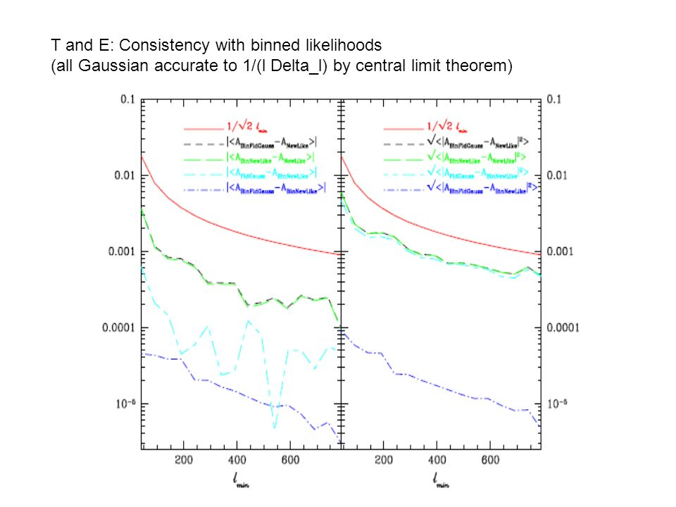 T and E: Consistency with binned likelihoods (all Gaussian accurate to 1/(l Delta_l) by central limit theorem)