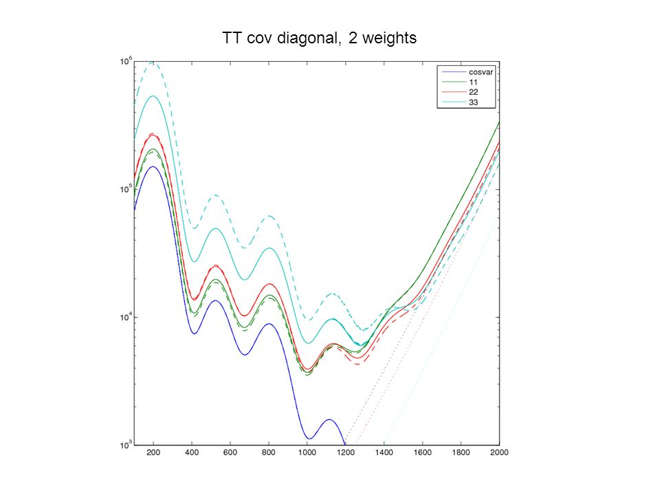 TT cov diagonal, 2 weights