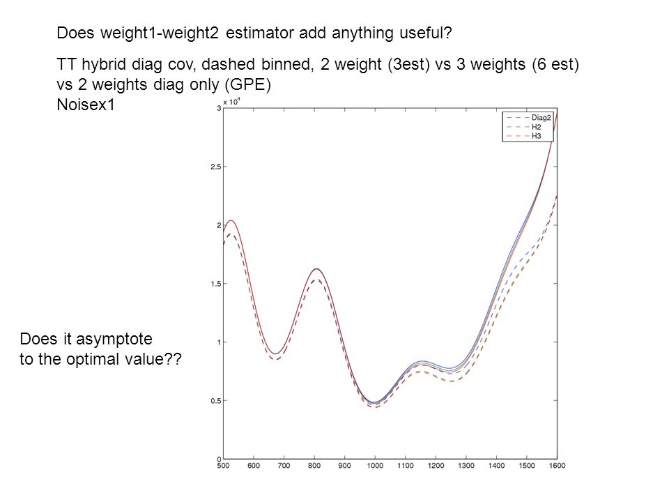 Does weight1-weight2 estimator add anything useful