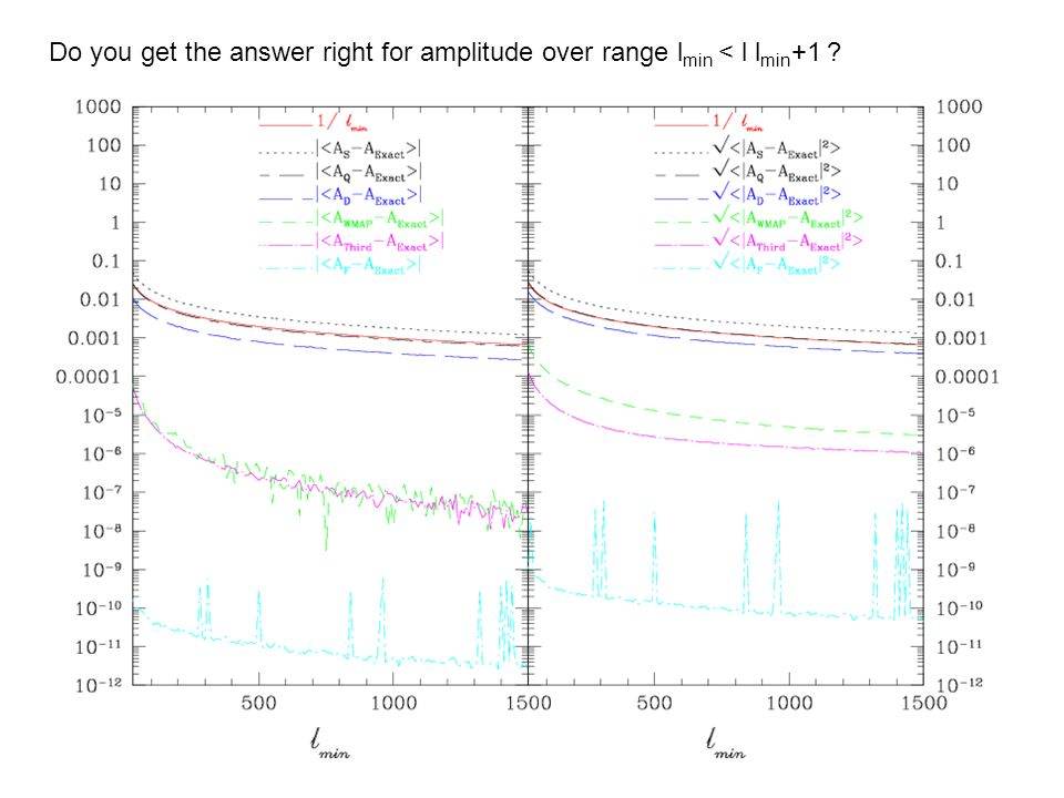 Do you get the answer right for amplitude over range lmin < l lmin+1
