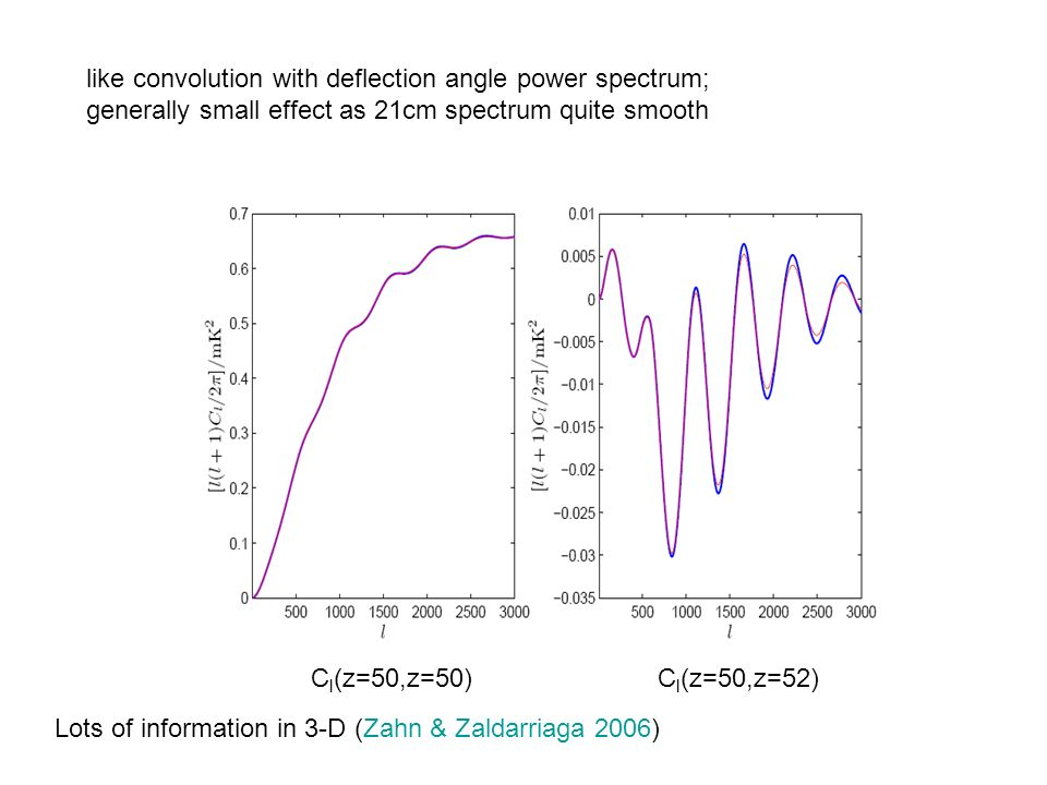 like convolution with deflection angle power spectrum; generally small effect as 21cm spectrum quite smooth