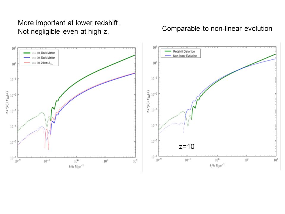 More important at lower redshift. Not negligible even at high z.