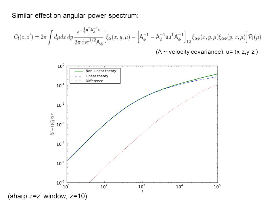 Similar effect on angular power spectrum: