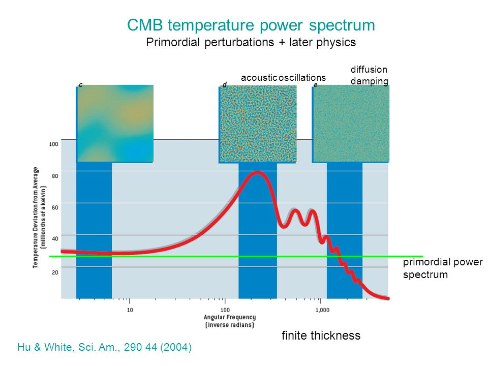 CMB temperature power spectrum Primordial perturbations + later physics