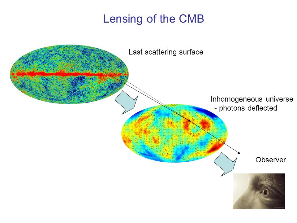 Lensing of the CMB Last scattering surface Inhomogeneous universe