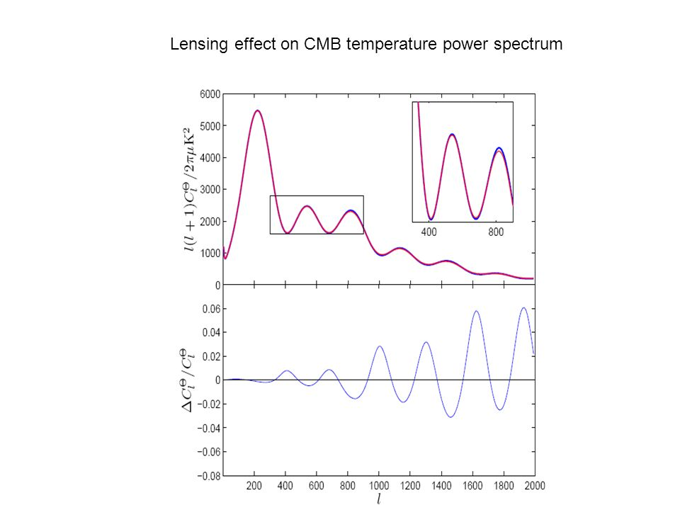 Lensing effect on CMB temperature power spectrum