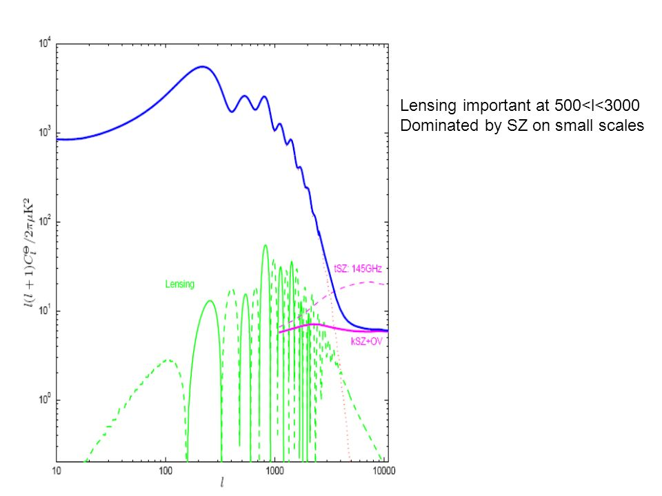Lensing important at 500<l<3000 Dominated by SZ on small scales
