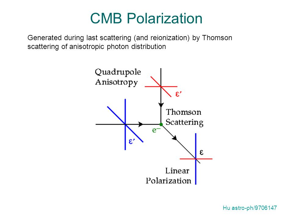 CMB Polarization Generated during last scattering (and reionization) by Thomson scattering of anisotropic photon distribution.