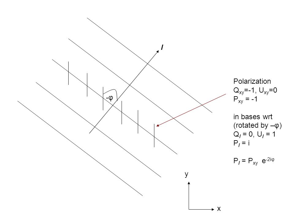 l Polarization Qxy=-1, Uxy=0. Pxy = -1. in bases wrt. (rotated by –φ) Ql = 0, Ul = 1 Pl = i. Pl = Pxy e-2iφ.