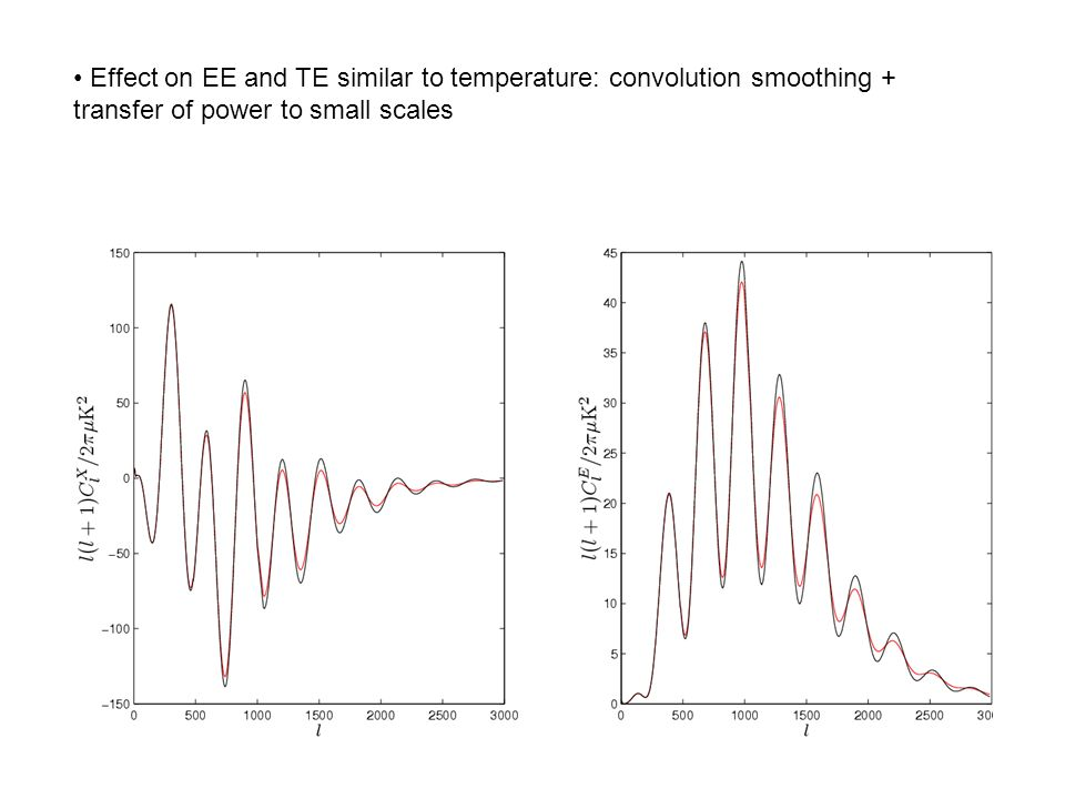 Effect on EE and TE similar to temperature: convolution smoothing + transfer of power to small scales