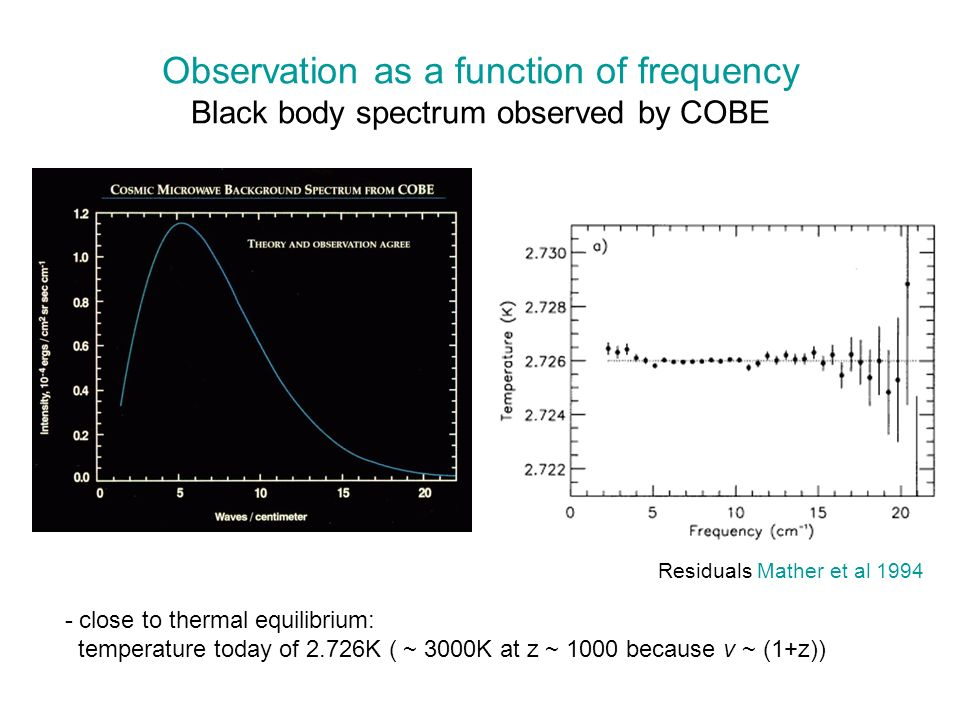 Observation as a function of frequency Black body spectrum observed by COBE