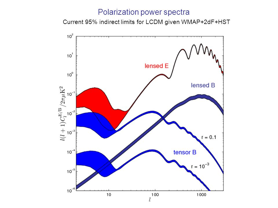 Polarization power spectra