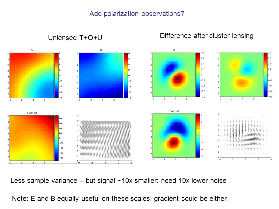 Add polarization observations