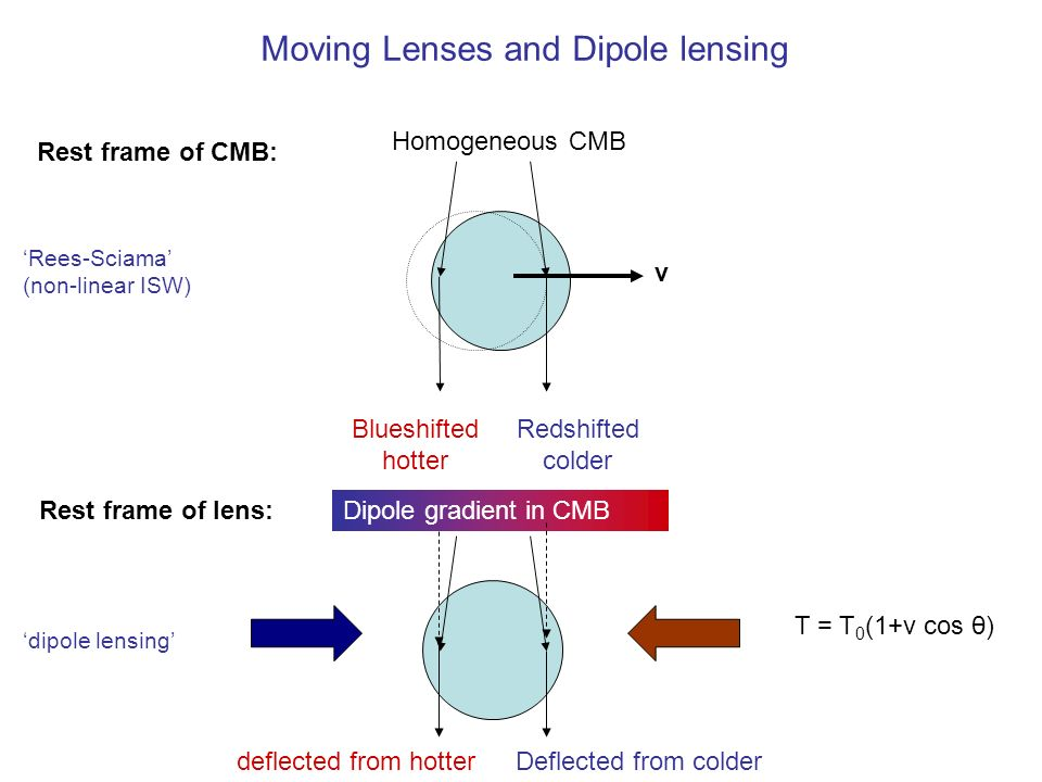 Moving Lenses and Dipole lensing