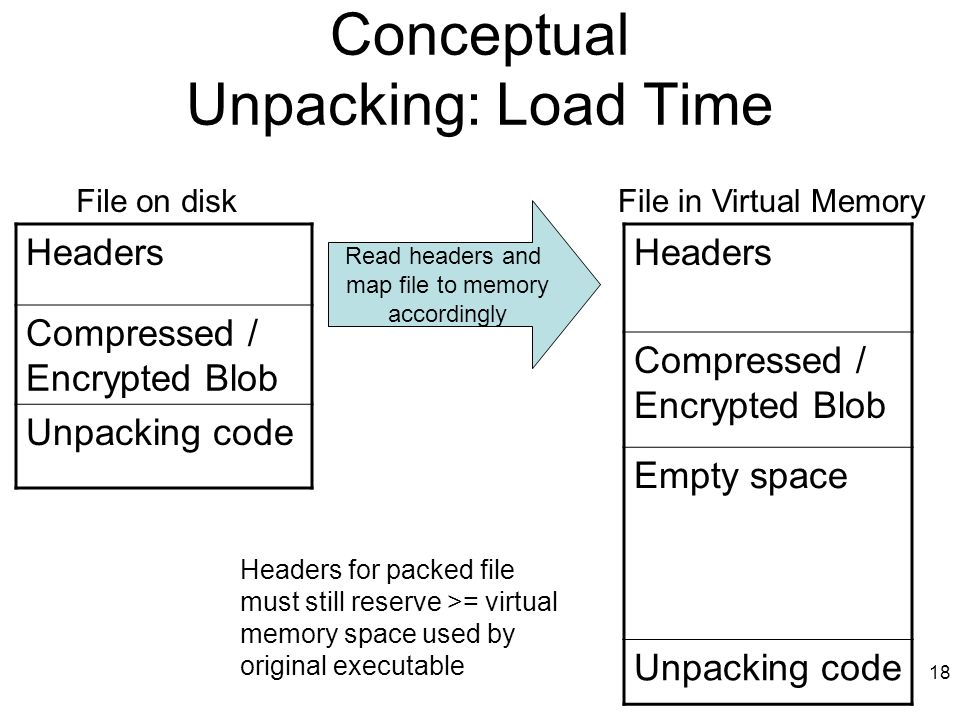 Conceptual Unpacking: Load Time