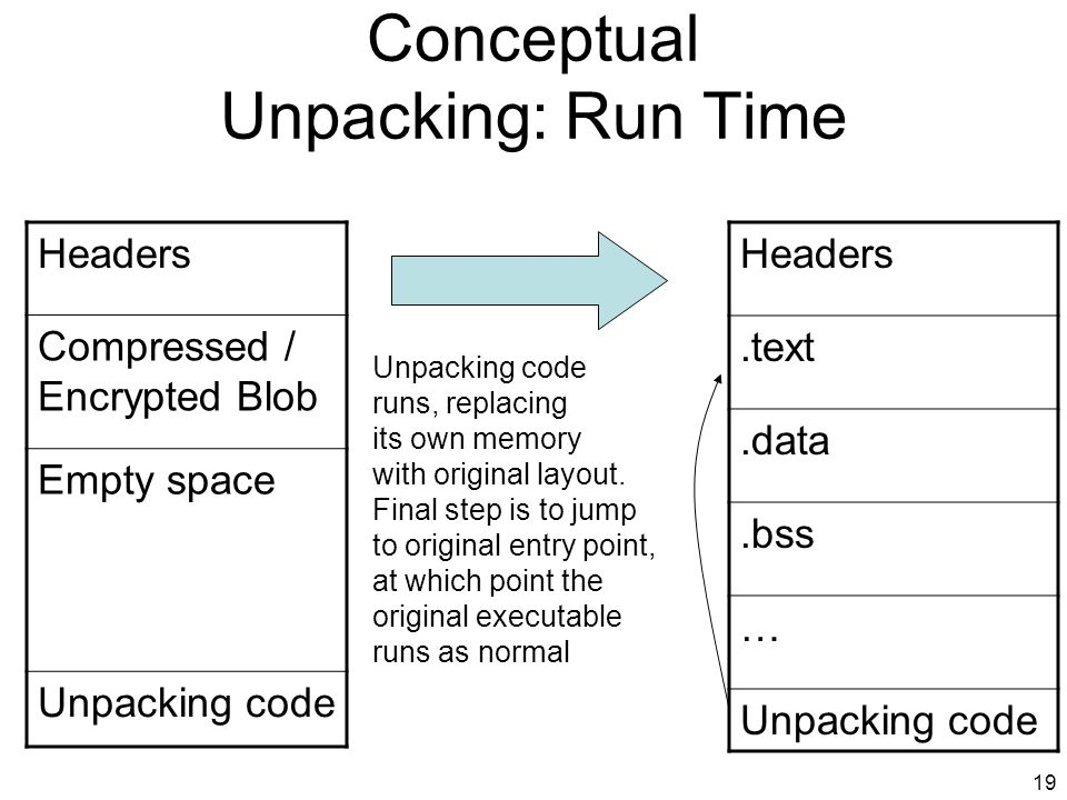 Conceptual Unpacking: Run Time