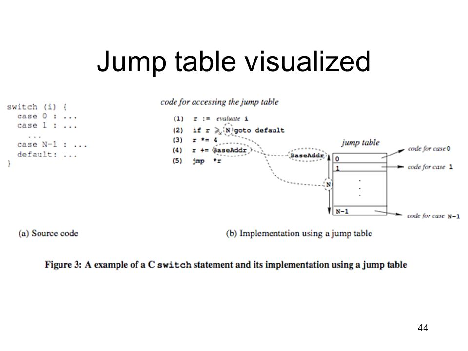 Jump table visualized