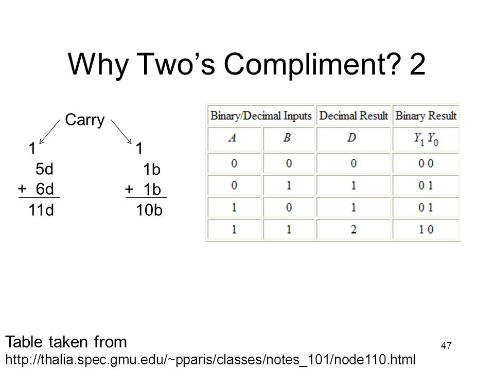 Why Two's Compliment 2 Carry 1 1 5d + 6d 1b + 1b 11d 10b