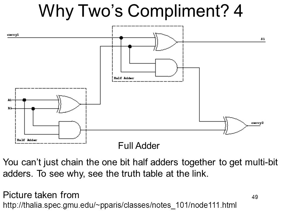 Why Two's Compliment 4 Full Adder