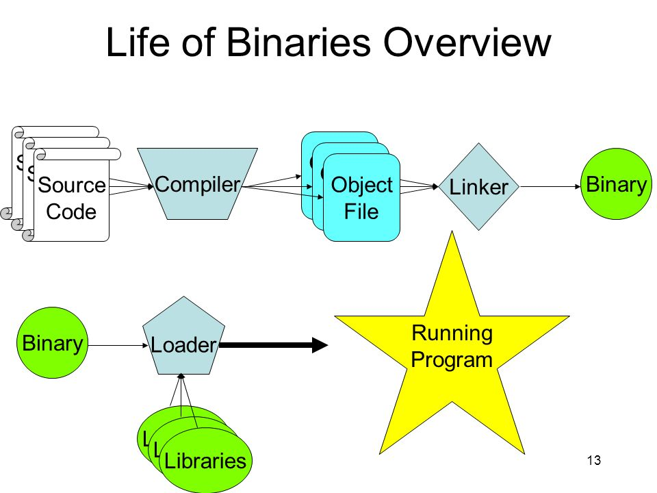 Life of Binaries Overview