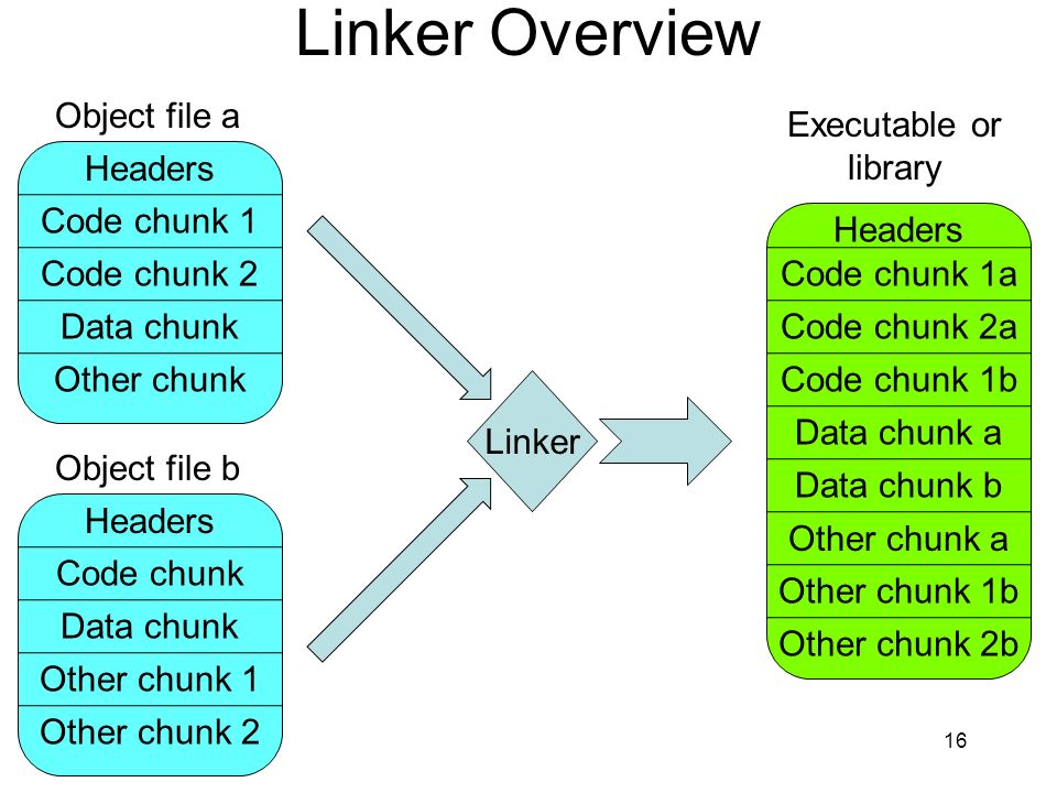 Linker Overview Object file a Executable or library Headers