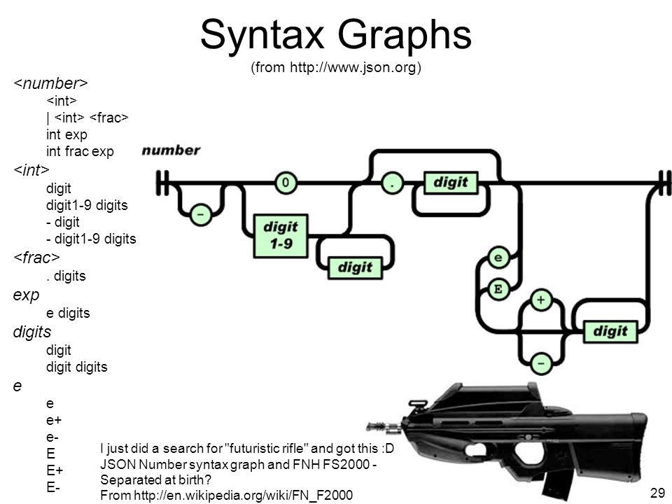Syntax Graphs (from http://www.json.org)