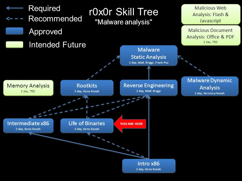 r0x0r Skill Tree Required Recommended Approved Intended Future