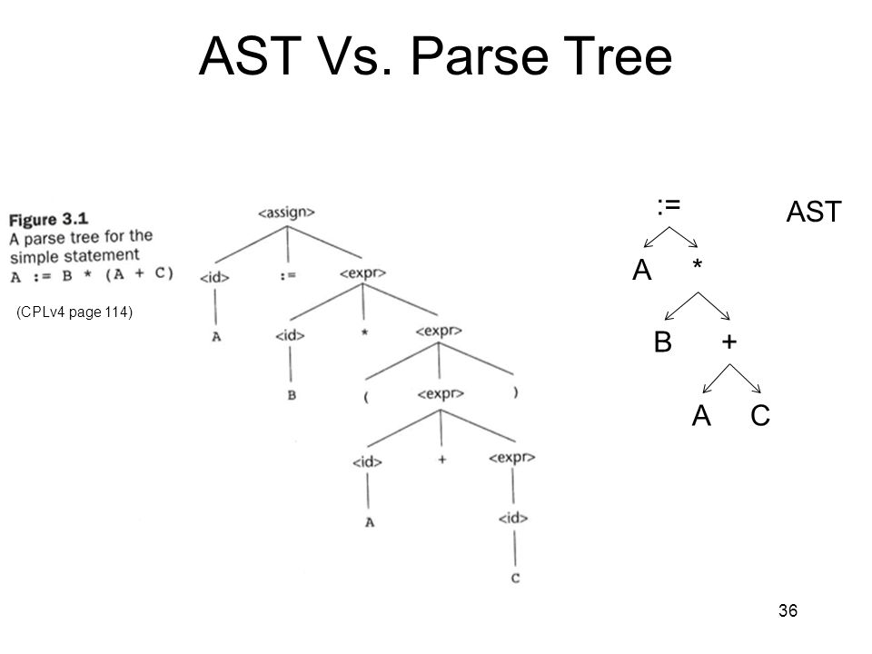 AST Vs. Parse Tree := AST A * (CPLv4 page 114) B + A C