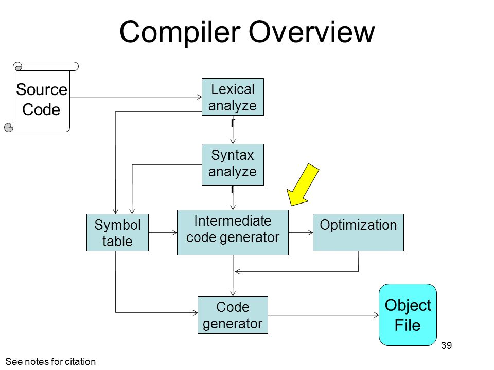 Compiler Overview Source Code Object File Lexical analyzer Syntax