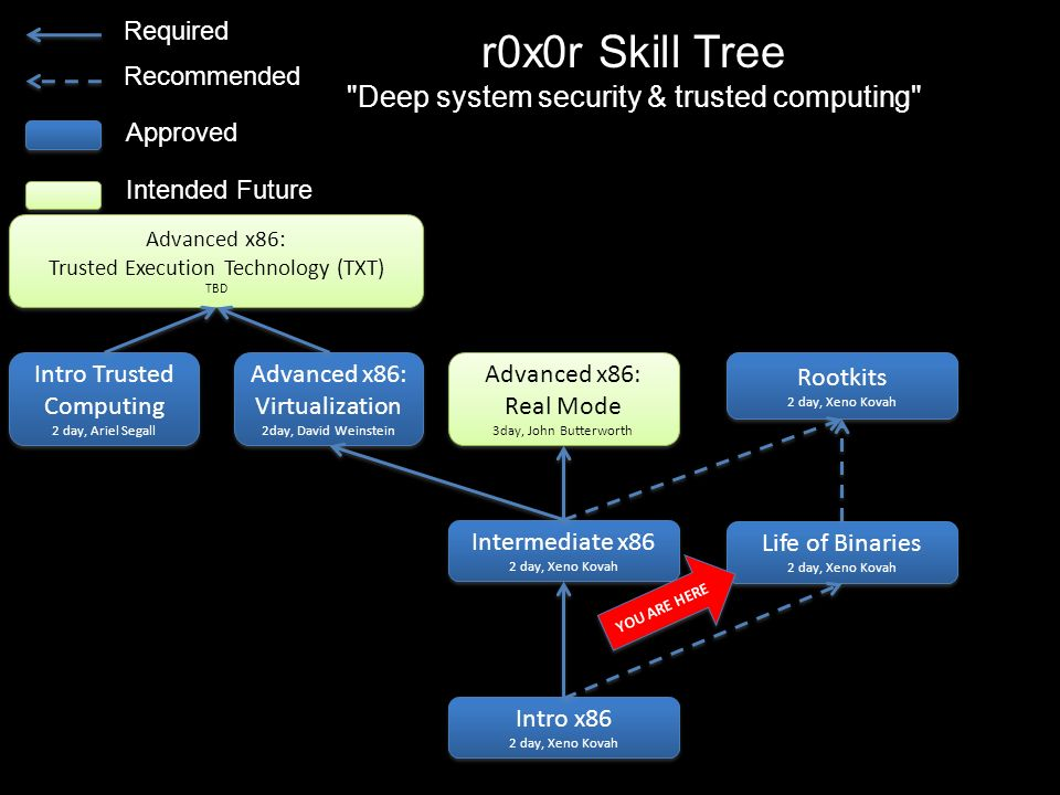 r0x0r Skill Tree Deep system security & trusted computing Required