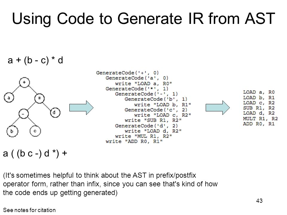 Using Code to Generate IR from AST