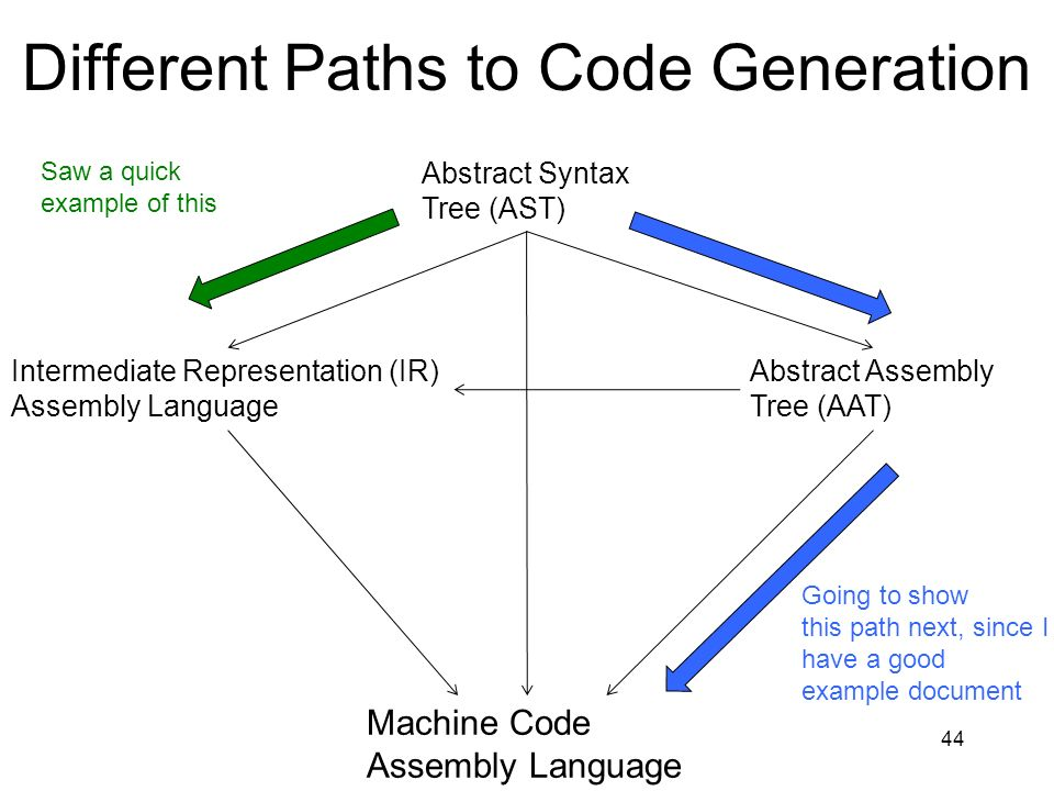 Different Paths to Code Generation