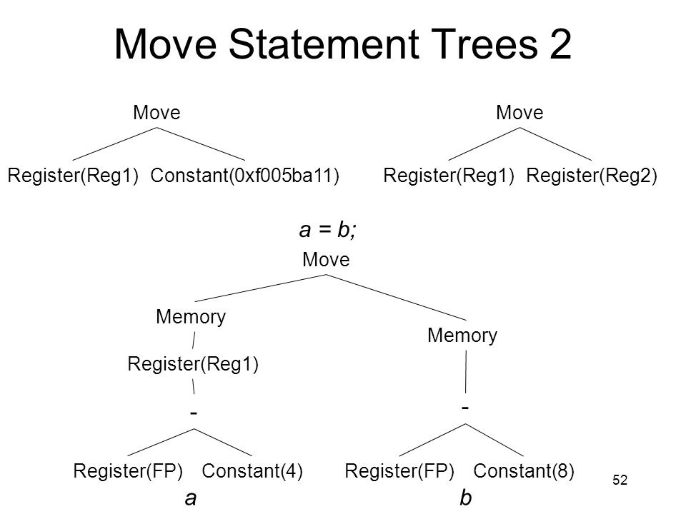Move Statement Trees 2 a = b; - - a b Move Move Register(Reg1)