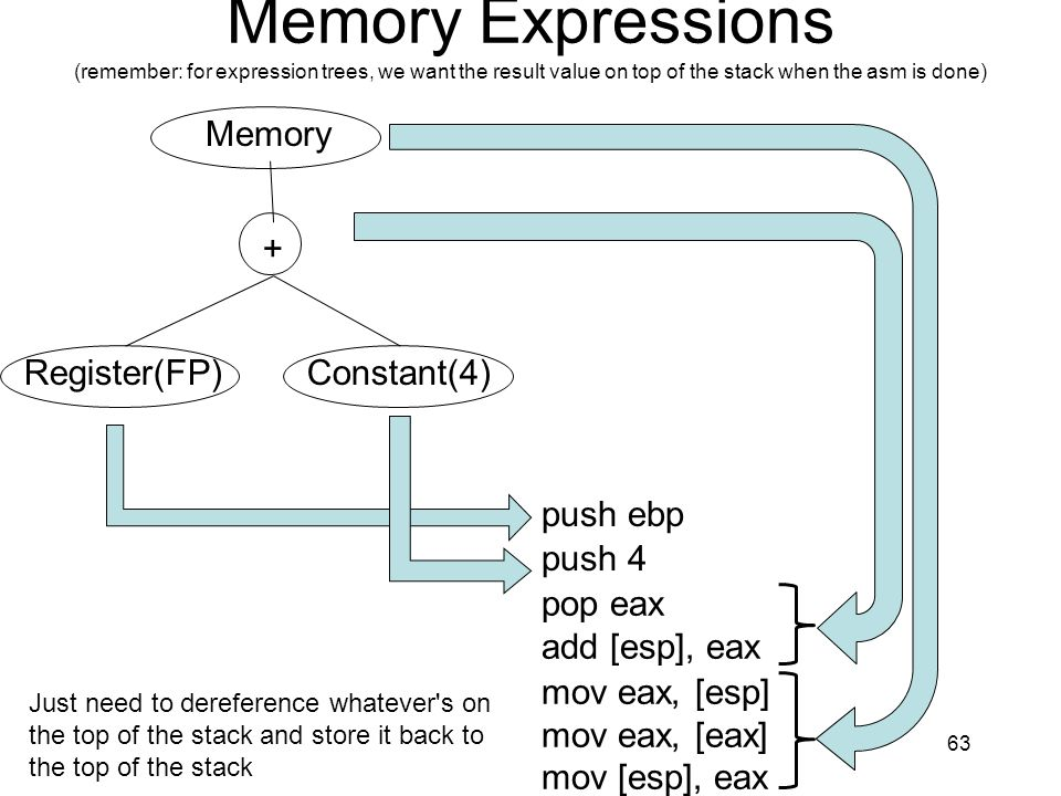 Memory Expressions (remember: for expression trees, we want the result value on top of the stack when the asm is done)