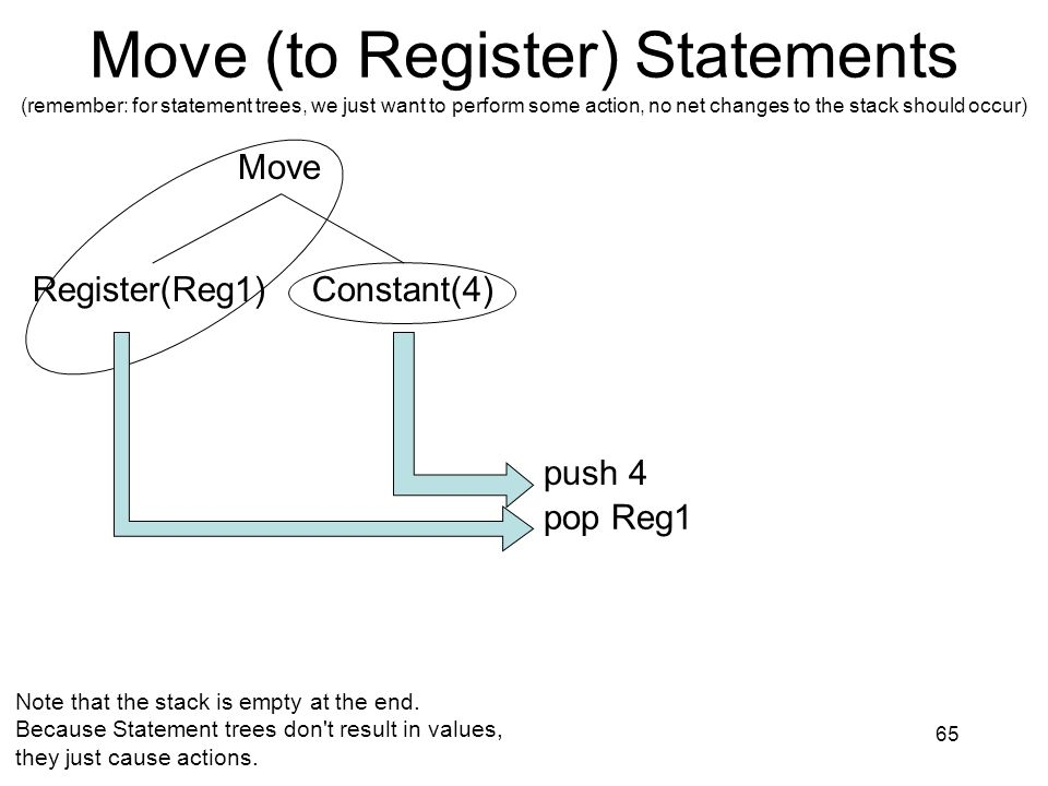 Move (to Register) Statements (remember: for statement trees, we just want to perform some action, no net changes to the stack should occur)