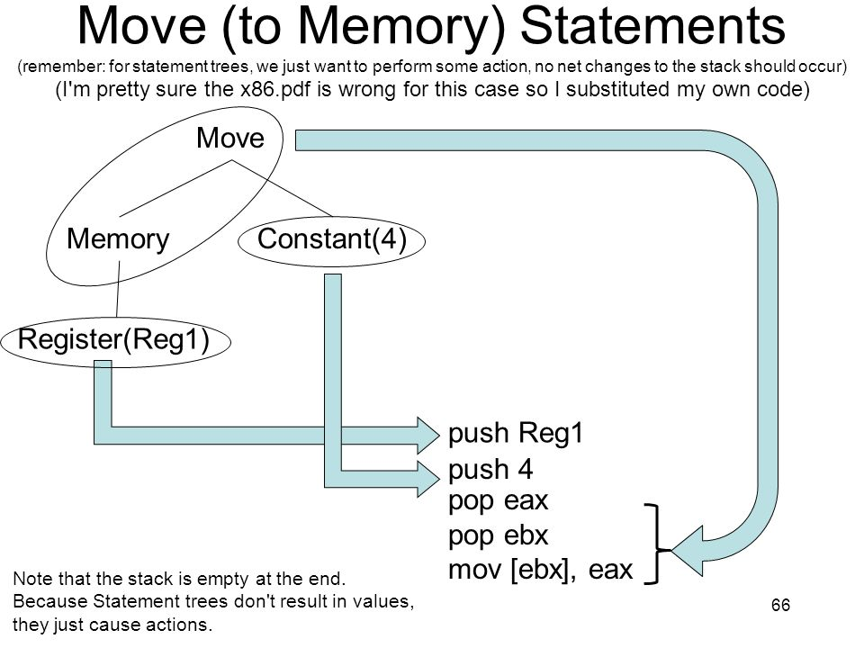 Move (to Memory) Statements (remember: for statement trees, we just want to perform some action, no net changes to the stack should occur) (I m pretty sure the x86.pdf is wrong for this case so I substituted my own code)
