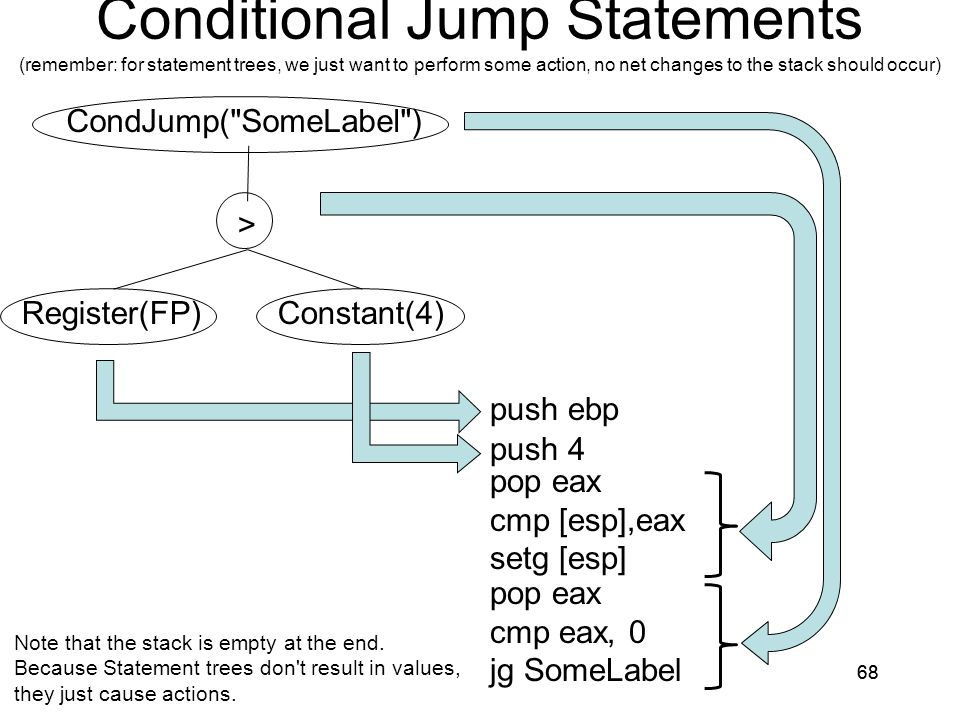 Conditional Jump Statements (remember: for statement trees, we just want to perform some action, no net changes to the stack should occur)