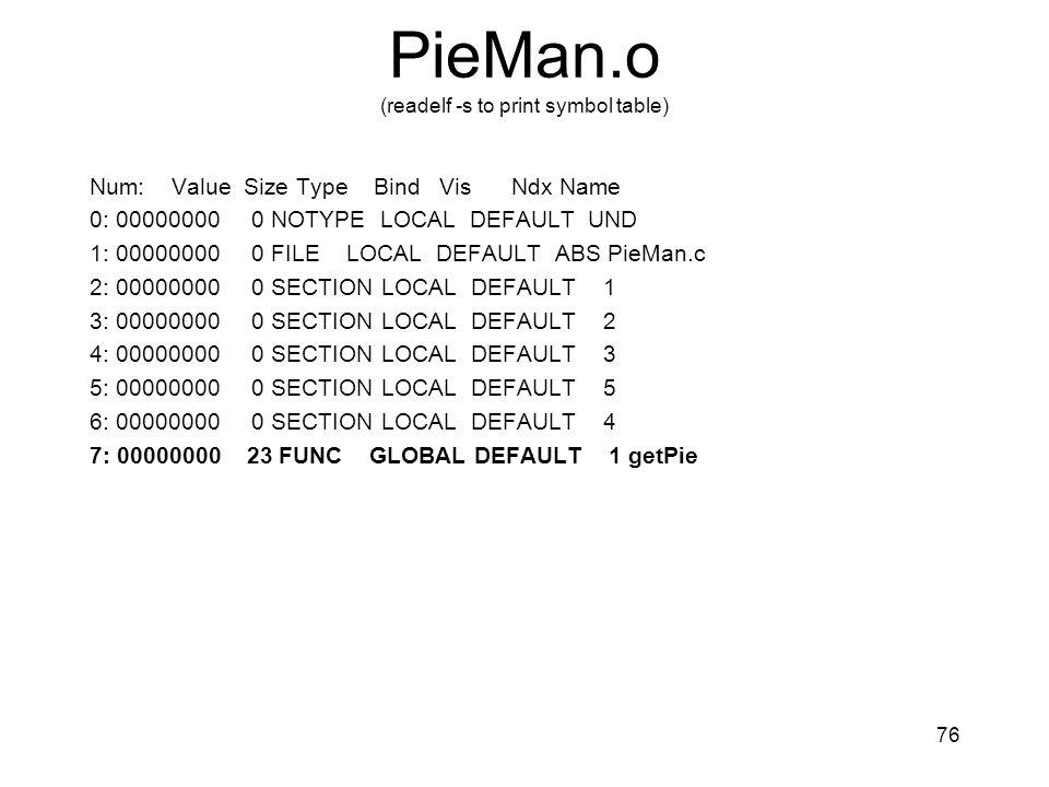 PieMan.o (readelf -s to print symbol table)