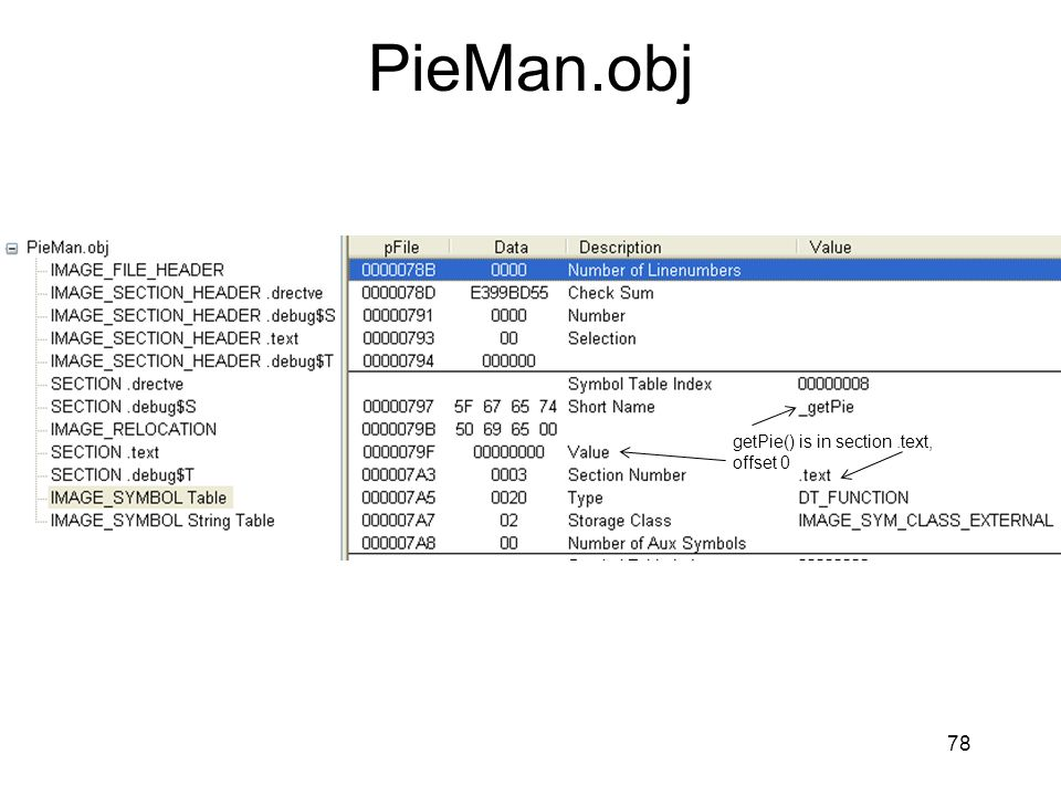 PieMan.obj getPie() is in section .text, offset 0