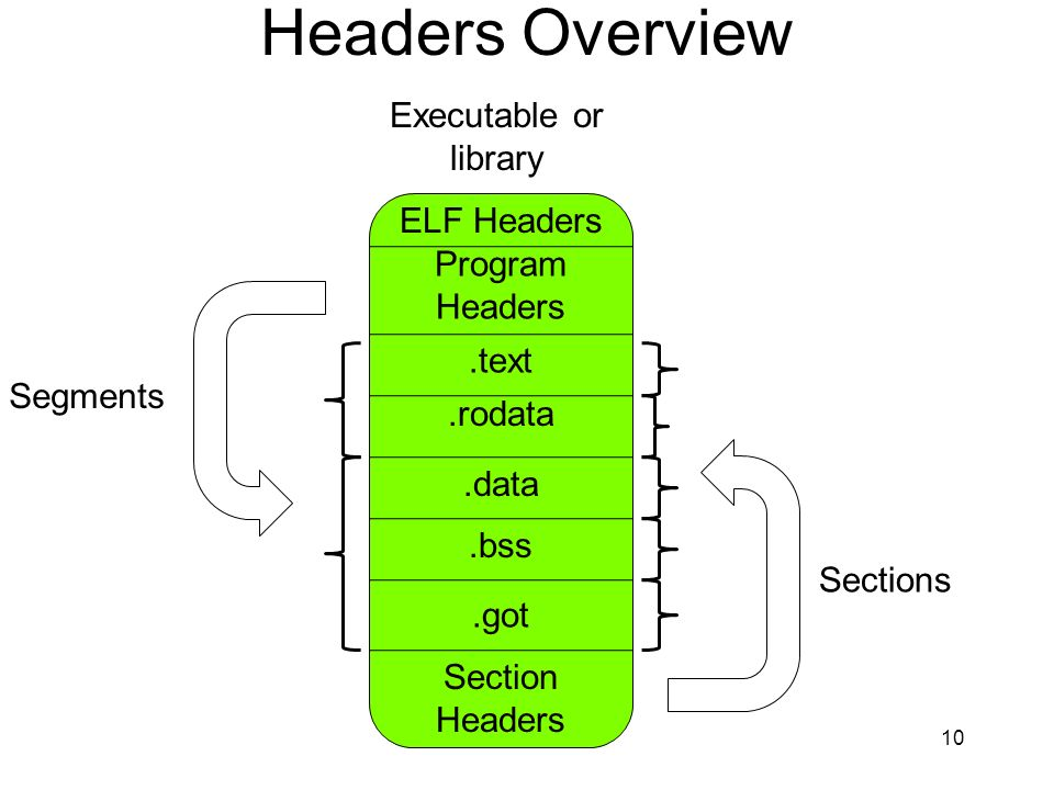 Headers Overview Executable or library ELF Headers Program Headers