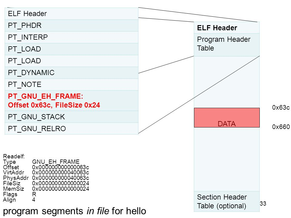 program segments in file for hello