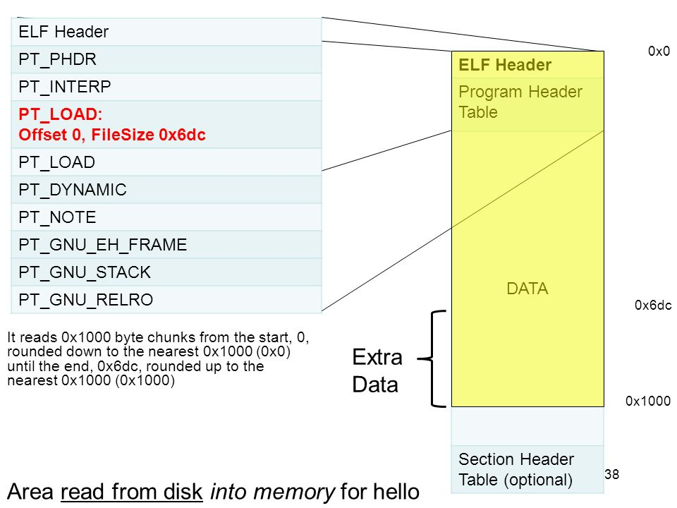 Area read from disk into memory for hello